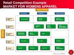 retail competition example market for womens apparel