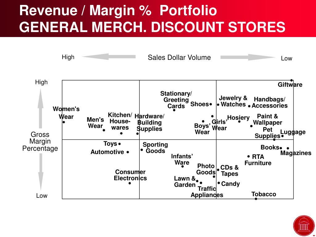 Revenue / Margin %  Portfolio