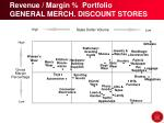 revenue margin portfolio general merch discount stores