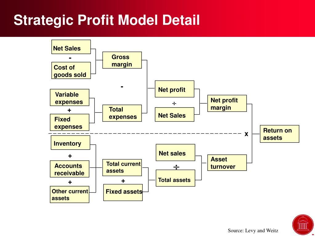 Strategic Profit Model Detail