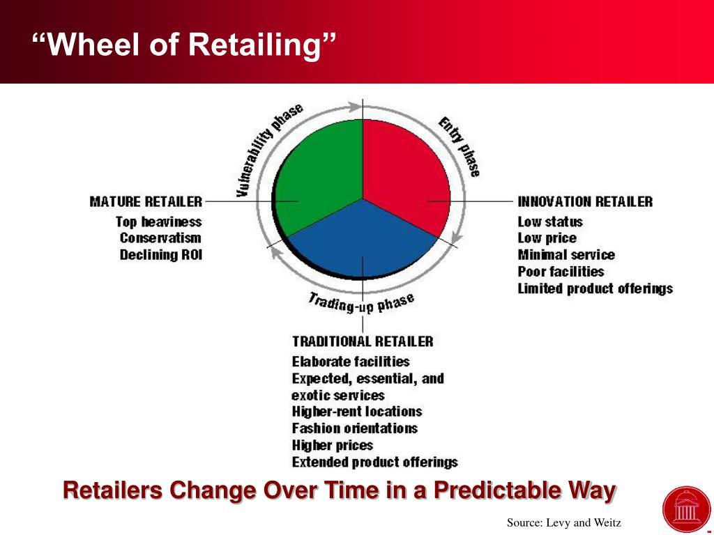 """""""Wheel of Retailing"""""""