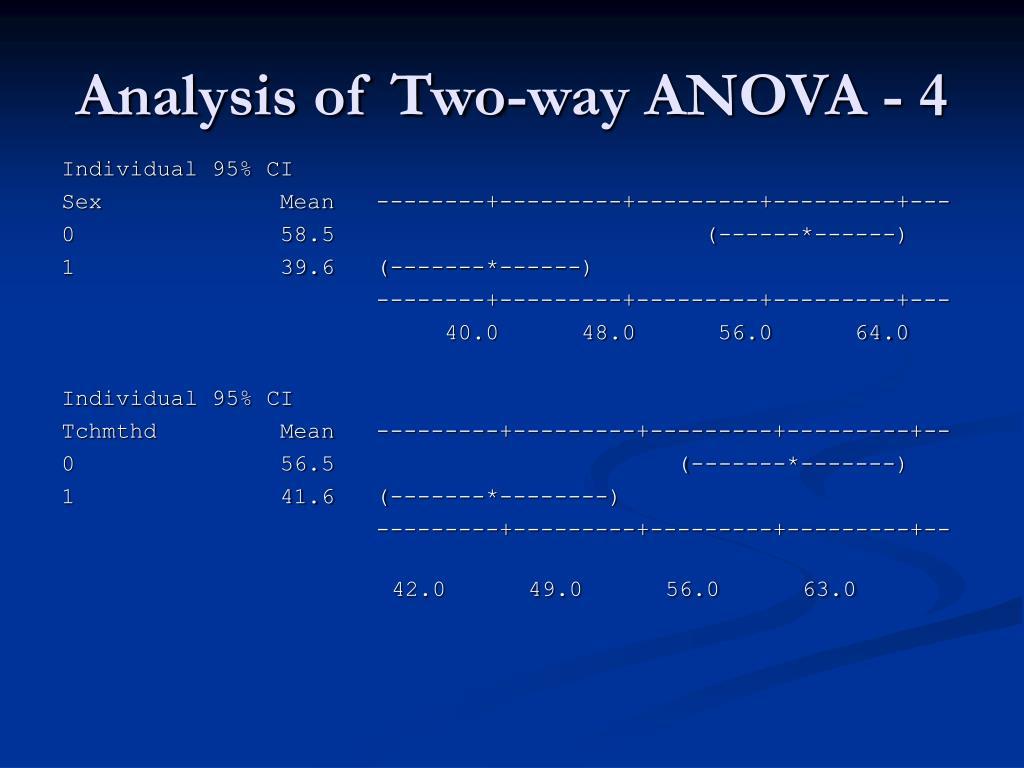 Analysis of Two-way ANOVA - 4