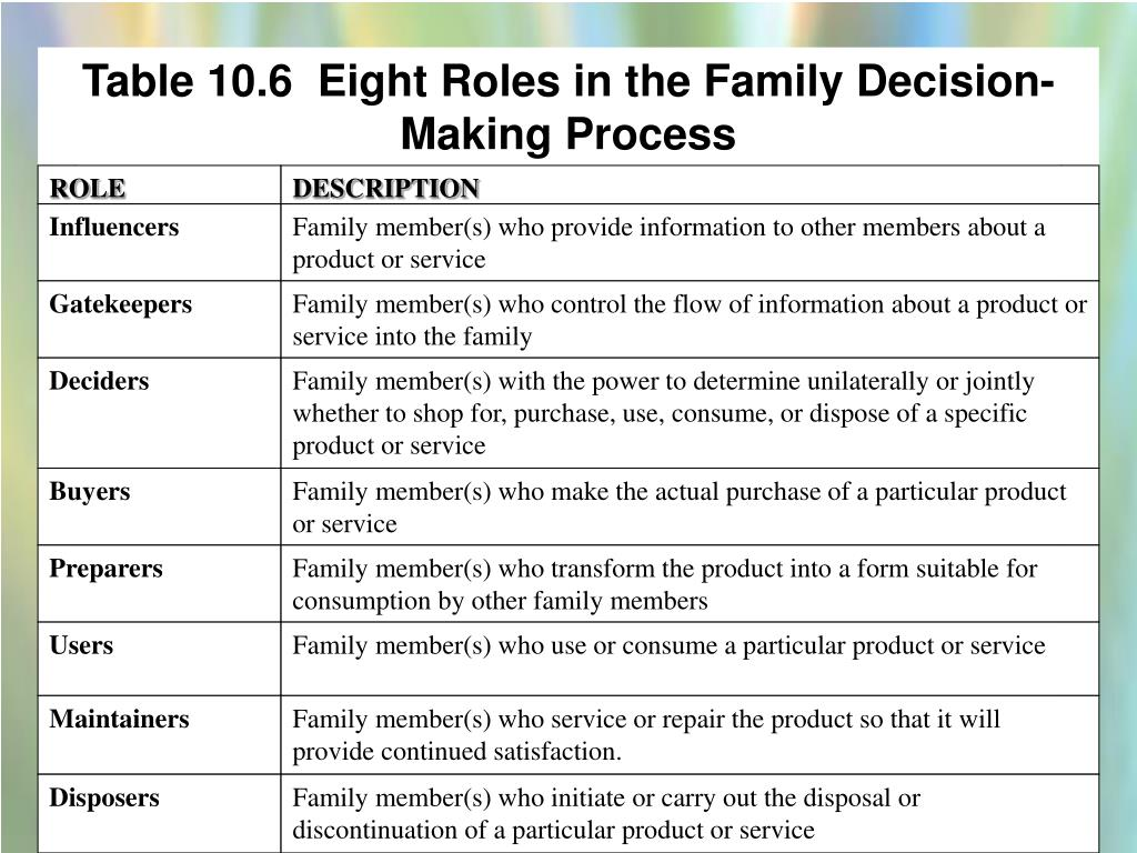 Table 10.6  Eight Roles in the Family Decision-Making Process
