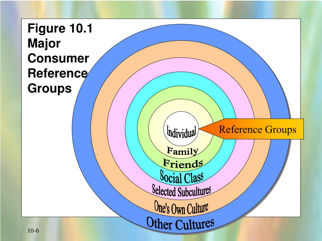 Figure 10.1  Major Consumer Reference Groups
