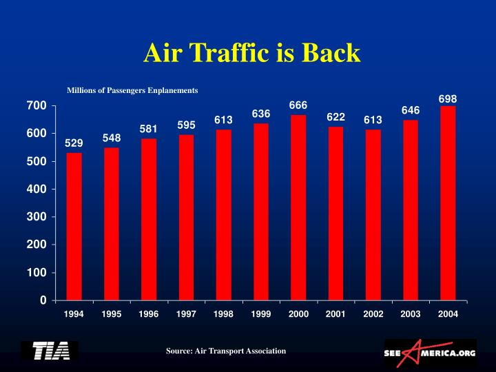 Air Traffic is Back
