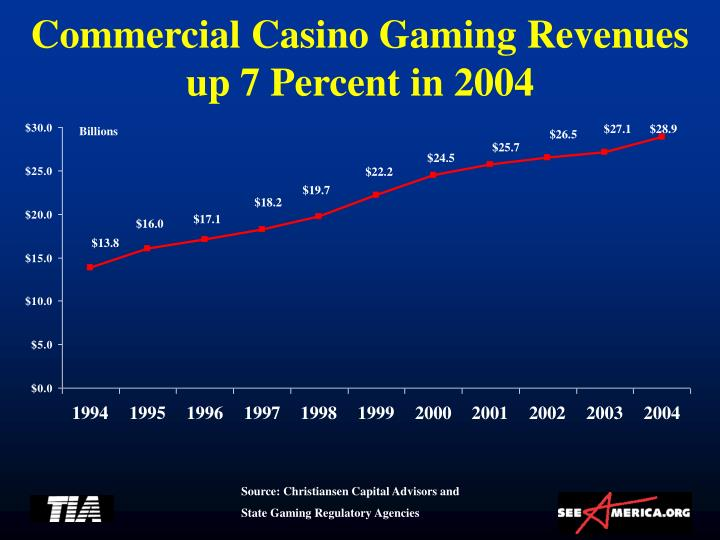 Commercial Casino Gaming Revenues up 7 Percent in 2004