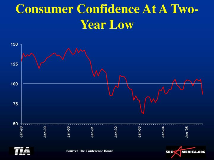 Consumer Confidence At A Two-Year Low
