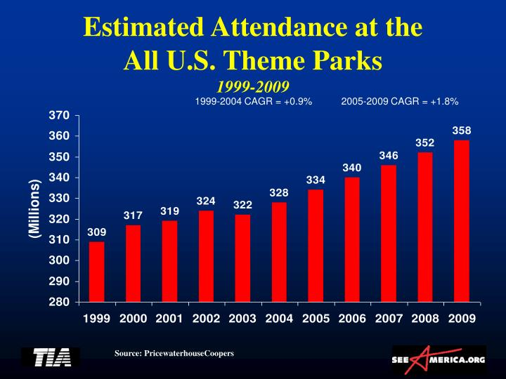 Estimated Attendance at the