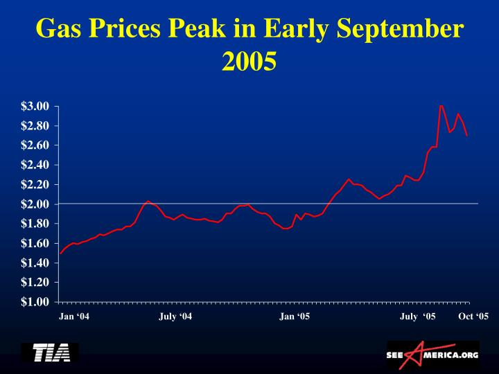 Gas Prices Peak in Early September 2005