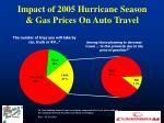 impact of 2005 hurricane season gas prices on auto travel