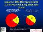impact of 2005 hurricane season gas prices on long haul auto travel