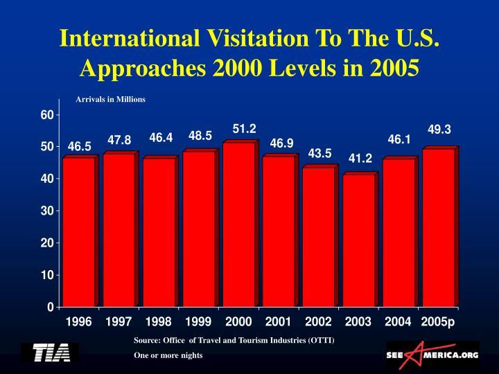 International Visitation To The U.S.
