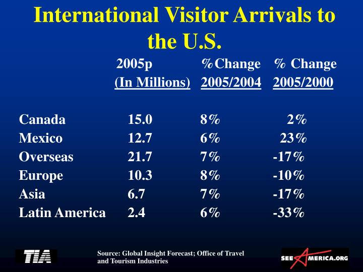 International Visitor Arrivals to the U.S.