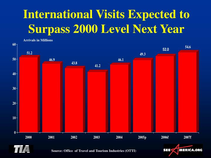 International Visits Expected to Surpass 2000 Level Next Year