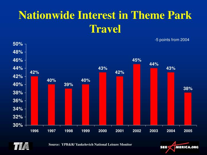 Nationwide Interest in Theme Park Travel