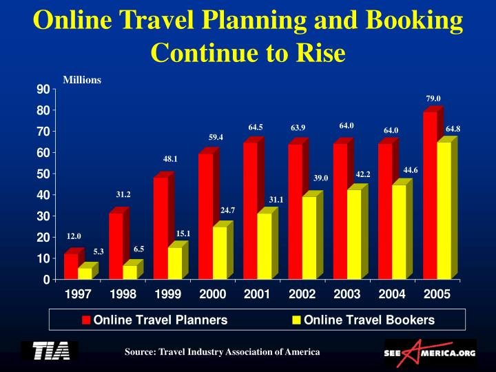 Online Travel Planning and Booking Continue to Rise