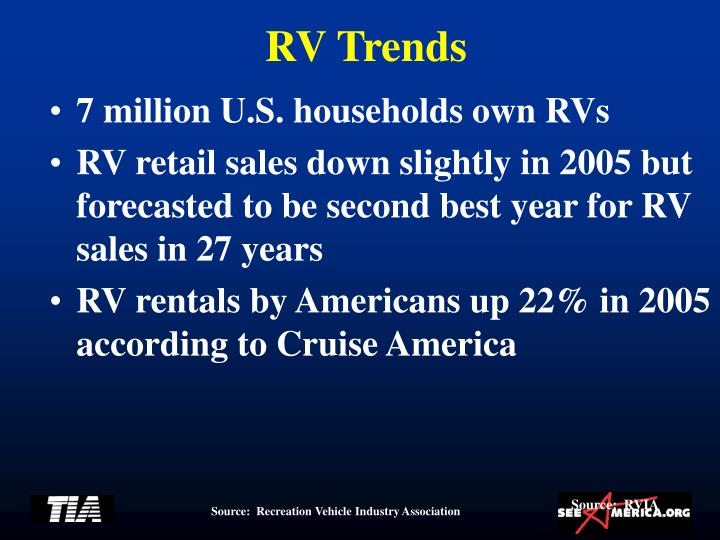RV Trends