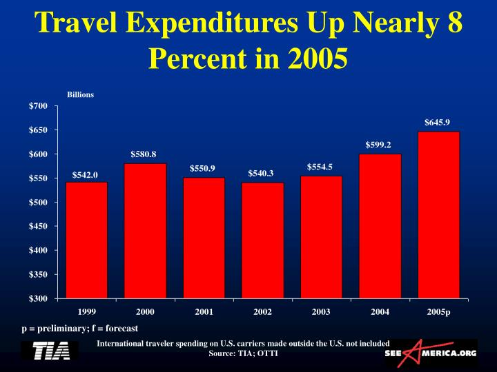 Travel Expenditures Up Nearly 8 Percent in 2005