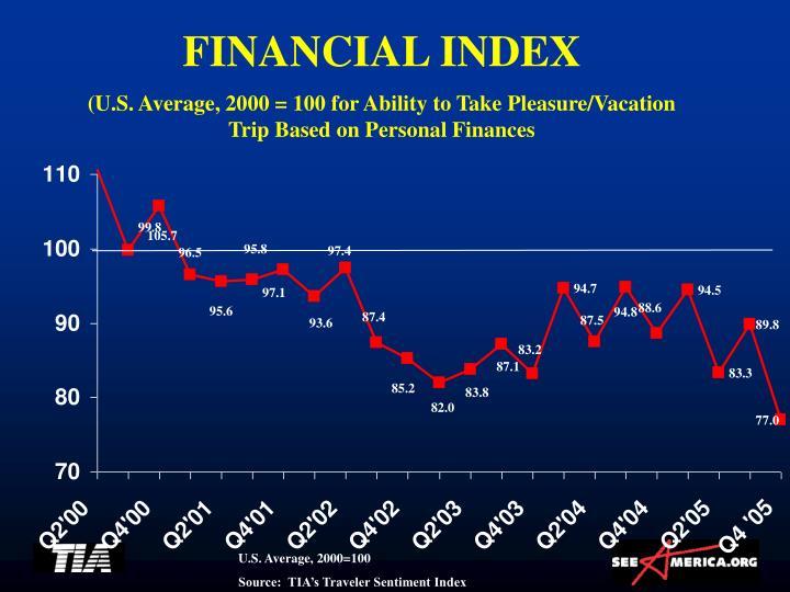 FINANCIAL INDEX