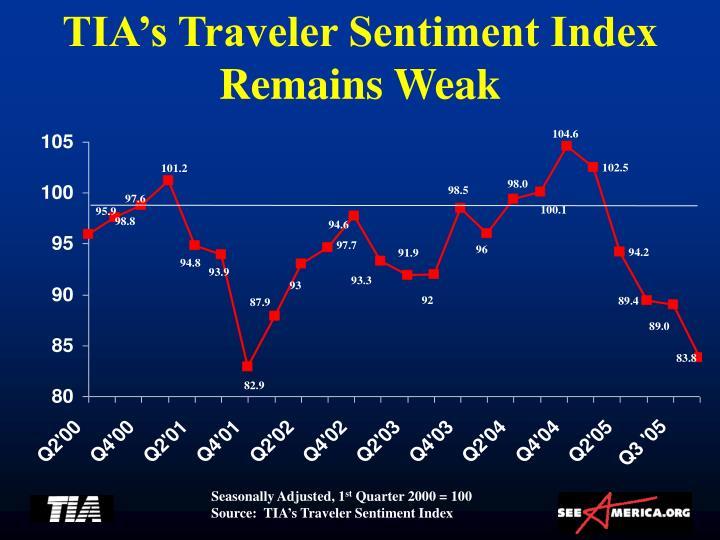 TIA's Traveler Sentiment Index Remains Weak