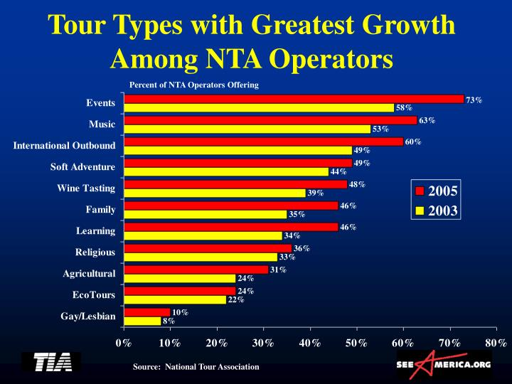 Tour Types with Greatest Growth Among NTA Operators