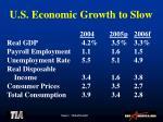 u s economic growth to slow