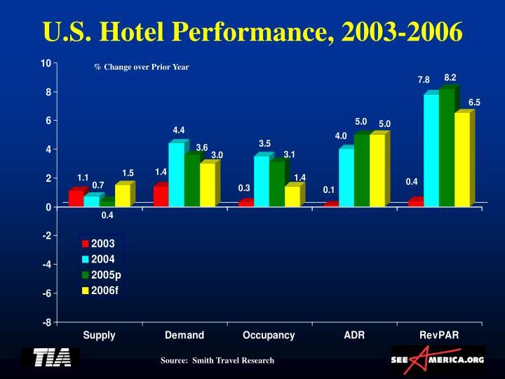 U.S. Hotel Performance, 2003-2006