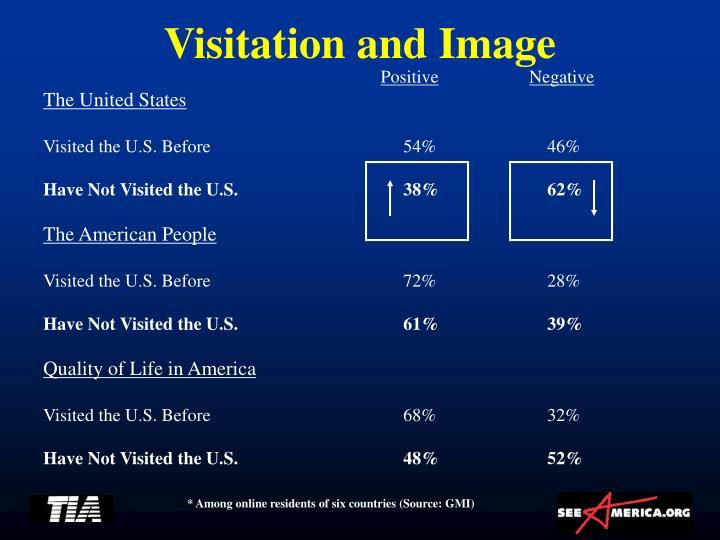 Visitation and Image