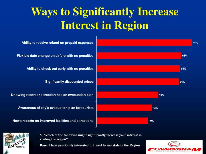 Ways to Significantly Increase