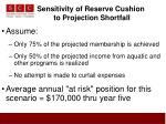 sensitivity of reserve cushion to projection shortfall