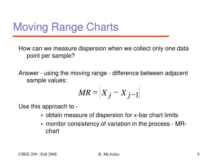 Moving Range Charts
