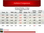 airfares comparison