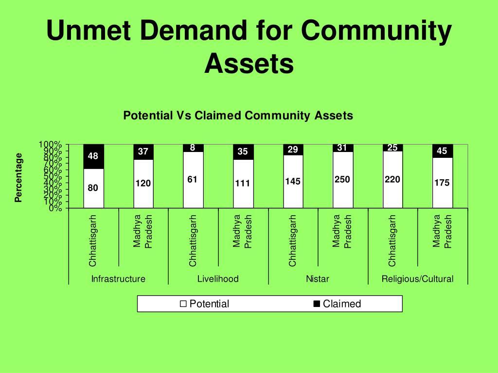 Unmet Demand for Community Assets