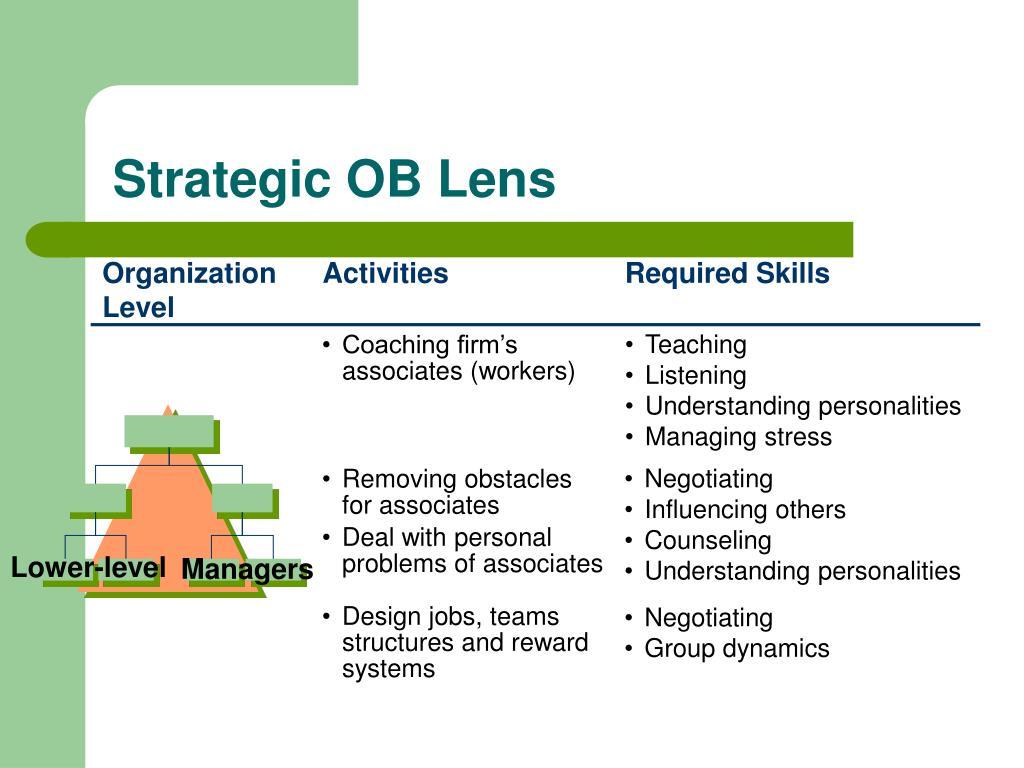 Strategic OB Lens