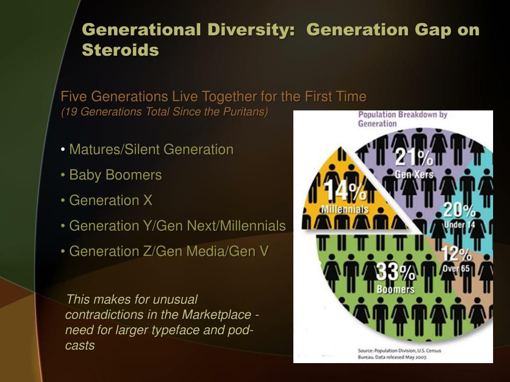 Generational Diversity:  Generation Gap on Steroids
