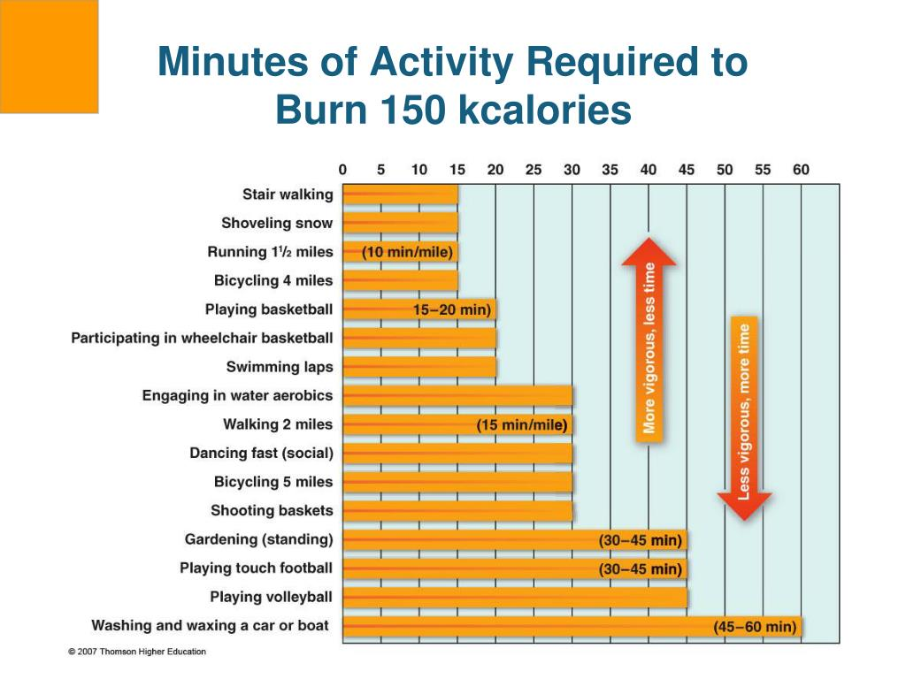 Minutes of Activity Required to