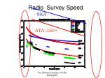 radio survey speed