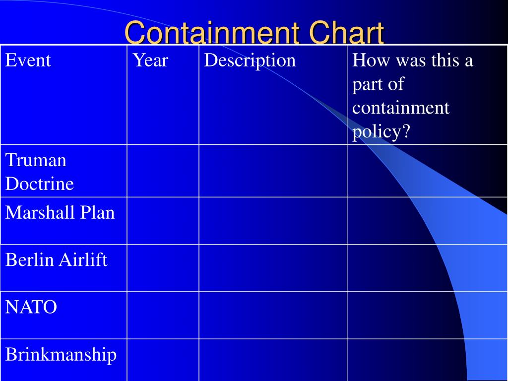 Containment Chart