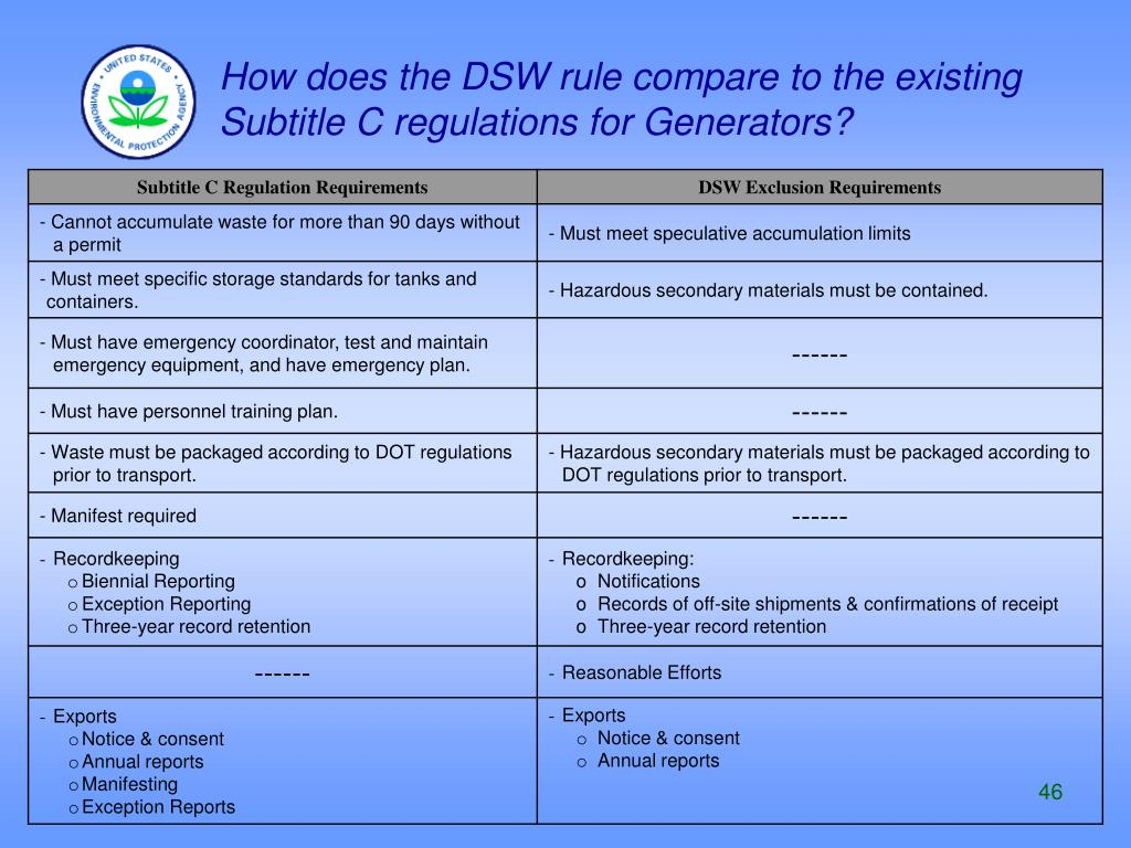 How does the DSW rule compare to the existing Subtitle C regulations for Generators?