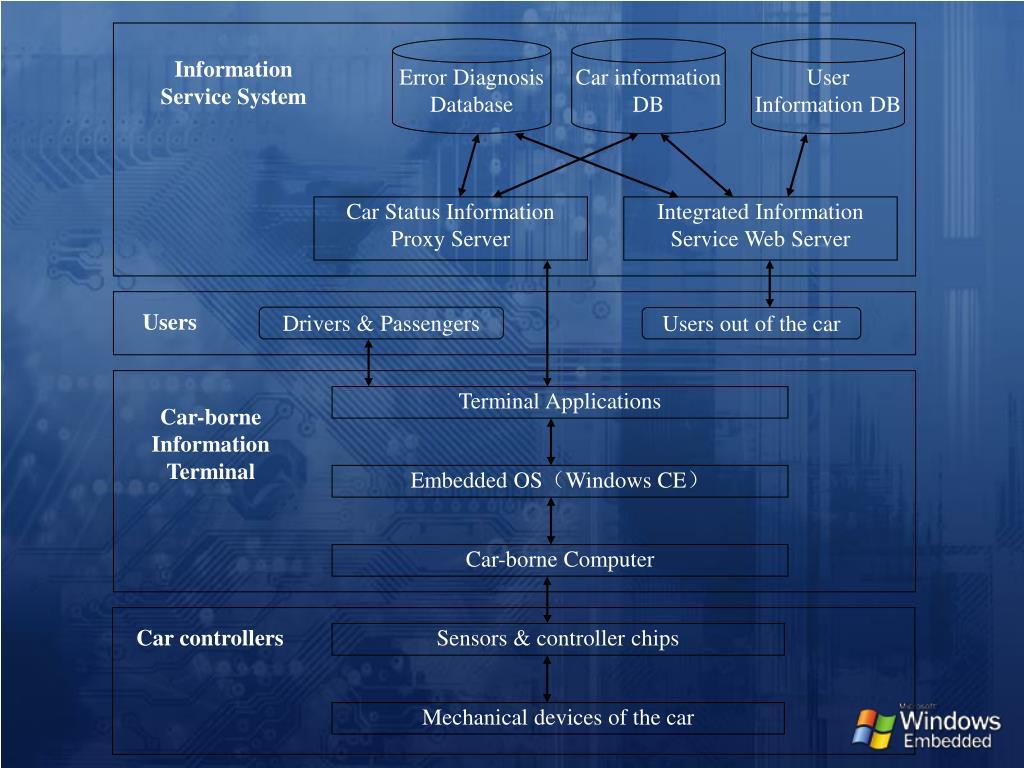 Error Diagnosis Database