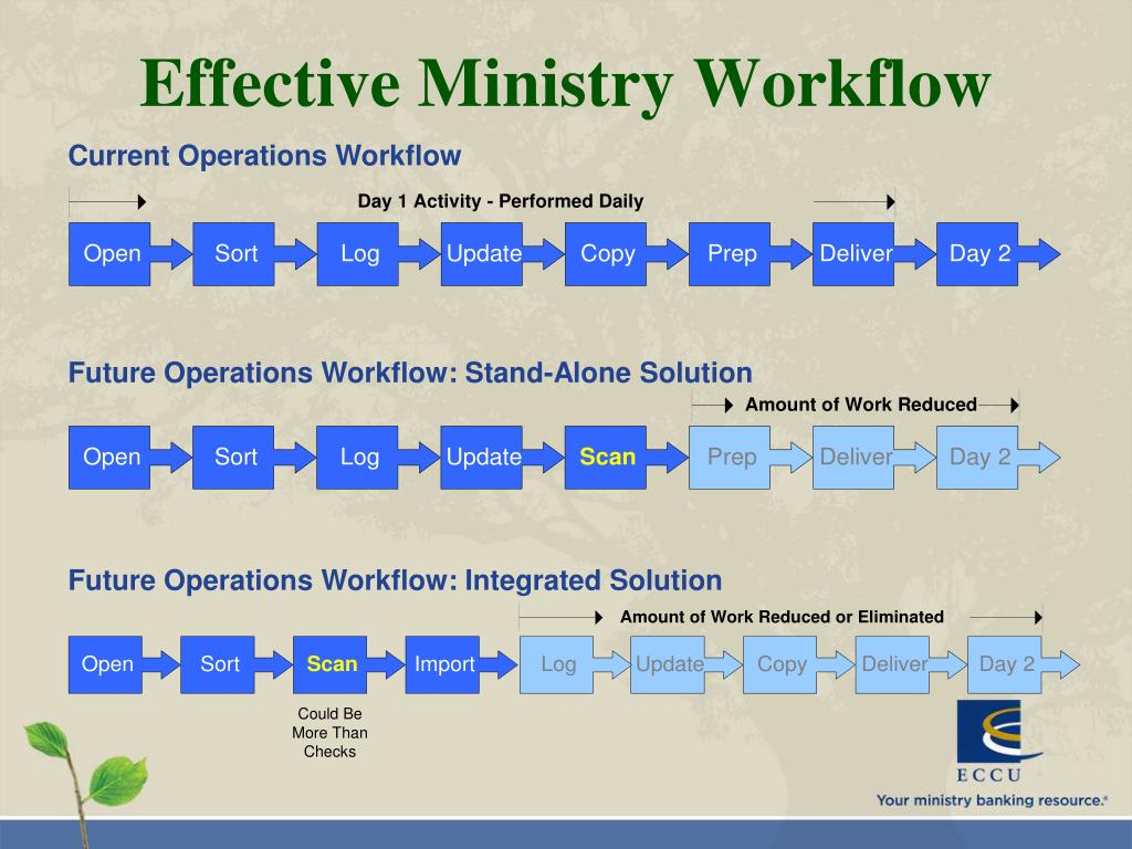 Current Operations Workflow