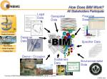 how does bim work all stakeholders participate