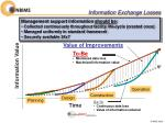 information exchange losses