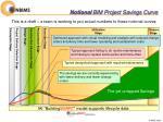 notional bim project savings curve