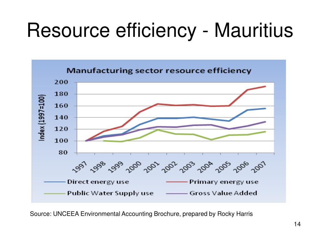 Resource efficiency - Mauritius