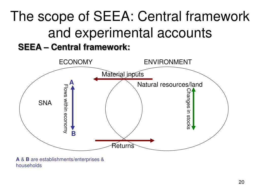 The scope of SEEA: Central framework