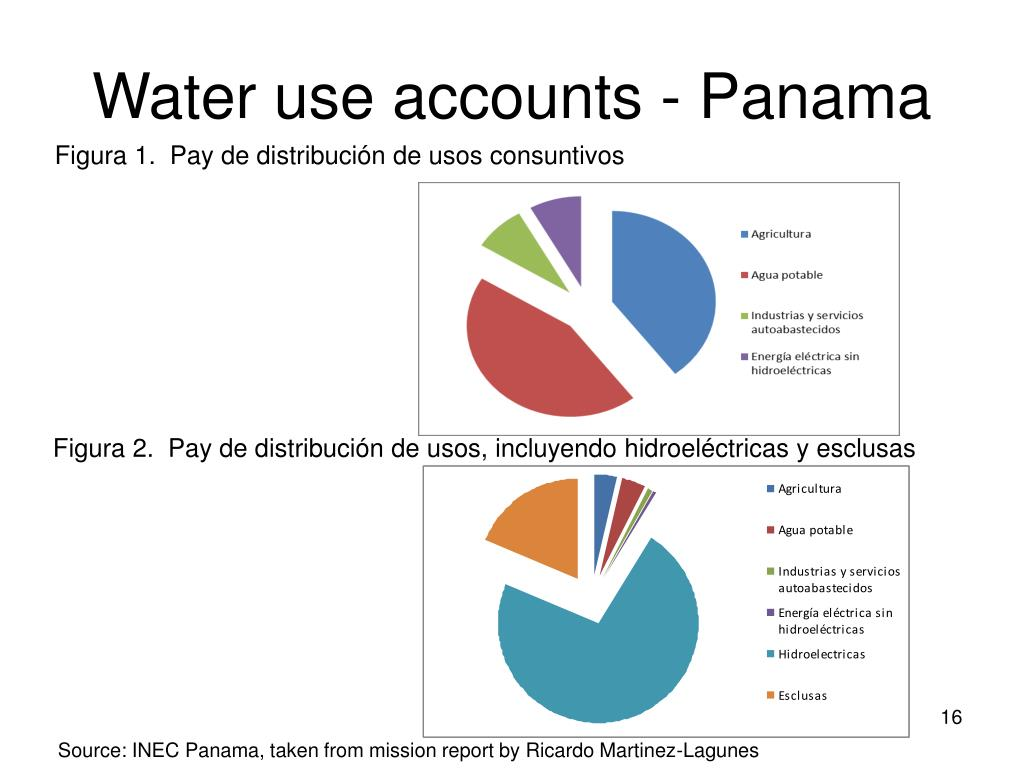 Water use accounts - Panama