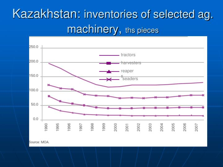 Kazakhstan inventories of selected ag machinery ths pieces