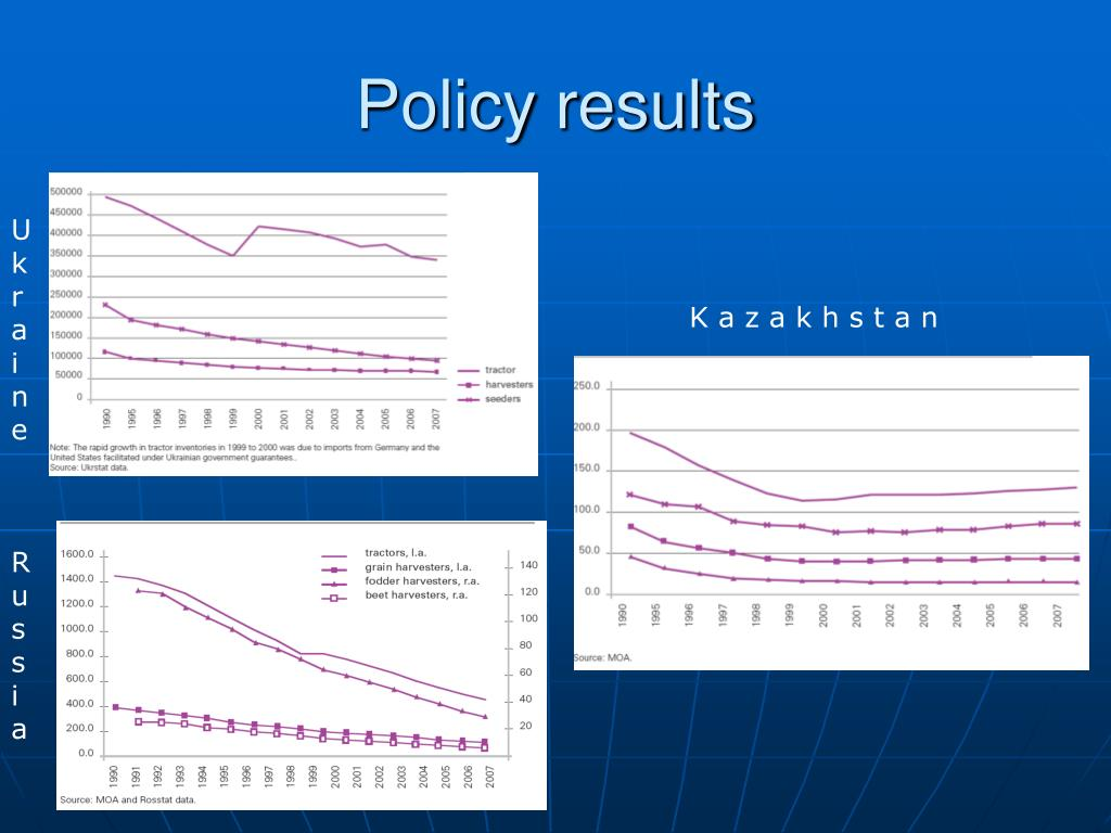 Policy results