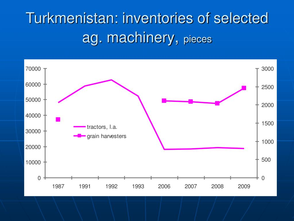 Turkmenistan: inventories of selected ag. machinery